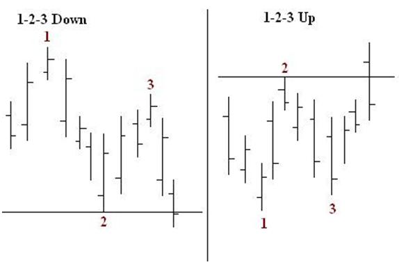 Торговая система 1-2-3 - 1-2-3_ris_21