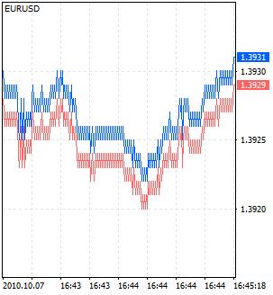 Графики Форекс - Виды графиков Forex - chart