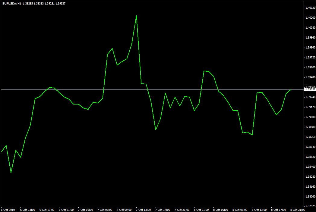Графики Форекс - Виды графиков Forex - chart_1