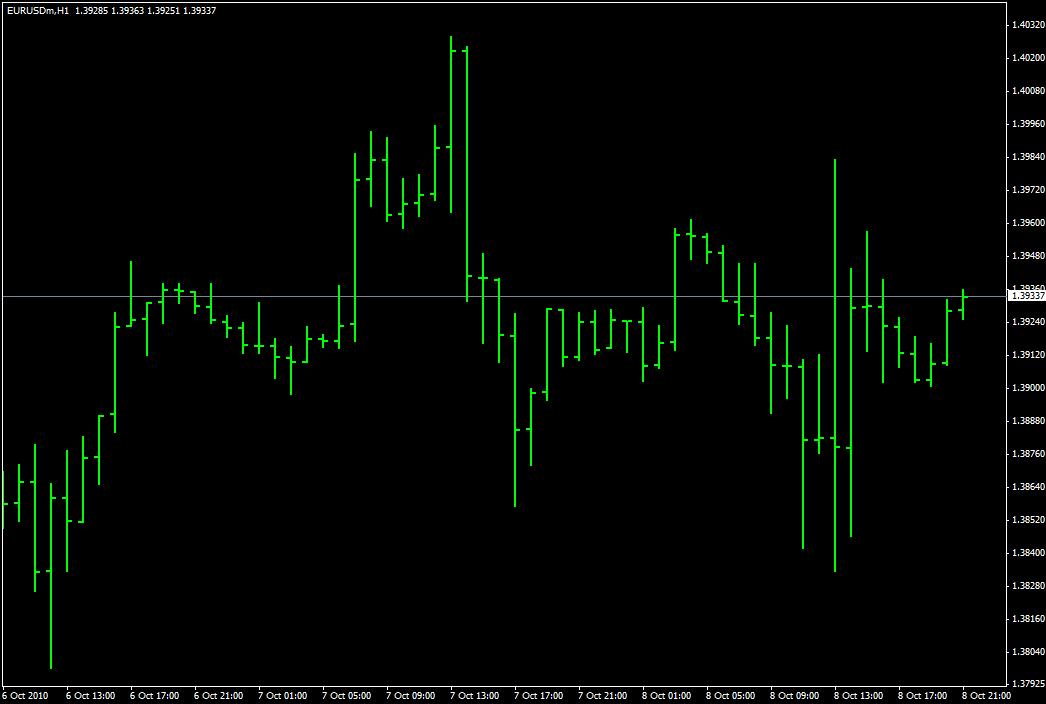 Графики Форекс - Виды графиков Forex - chart_2