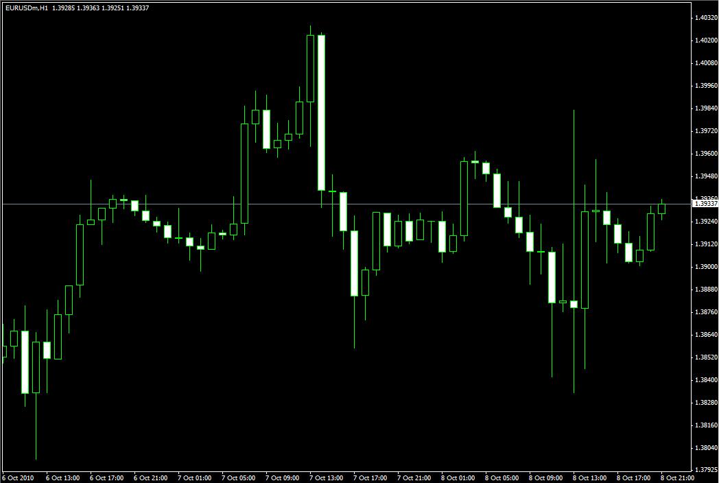 Графики Форекс - Виды графиков Forex - chart_3