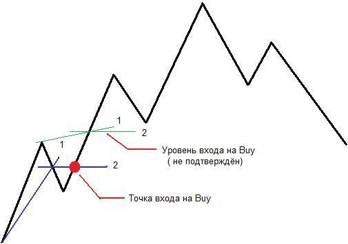 Торговая стратегия Середина - seredina_3