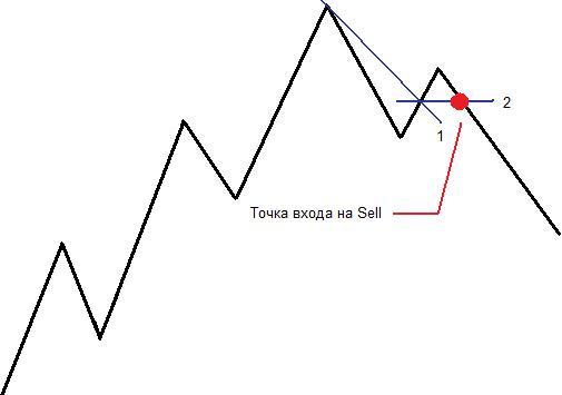 Торговая стратегия Середина - seredina_5