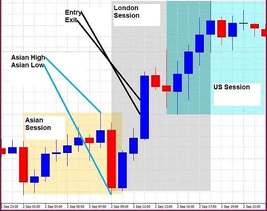 Стратегия форекс Session Breakout - sessionb_11