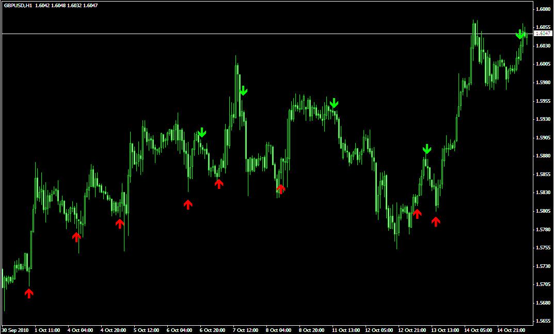 Трендовый индикатор 3 MA Cross Alert v2 - 3-MA-Cross-w_Alert-v2