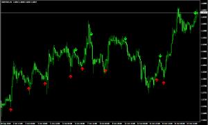 Трендовый индикатор 3 MA Cross Alert v2 - 3-MA-Cross-w_Alert-v21-300x180