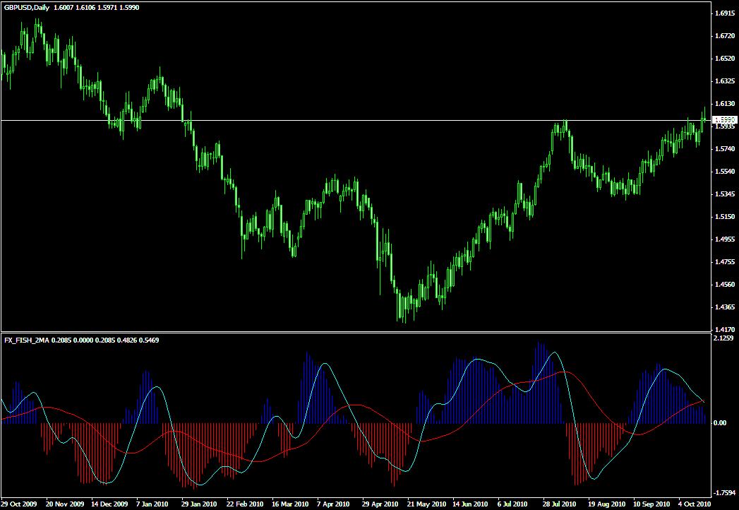 Трендовый индикатор FX FISH 2MA - FX_FISH_2MA