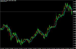 Трендовый индикатор Forex Off Trend - ForexOffTrend2-300x194