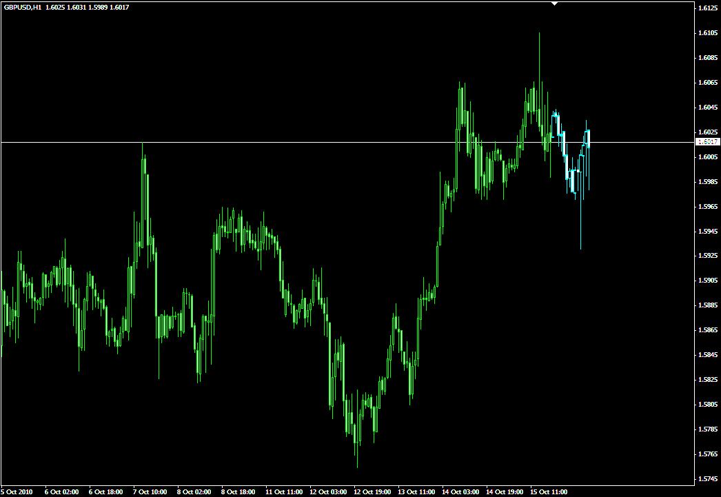 Forex, опережающие индикаторы форумы для анализа forex валюты eur