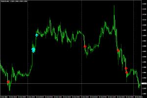 Индикатор для скальпинга Ma Distance - Ma_Distance1-300x200