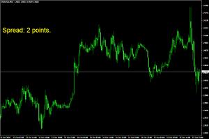 Индикатор спрэда Spread - Spread1-300x200