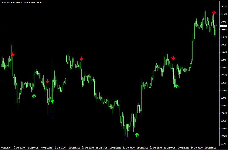 Forex reversal v3 indicator