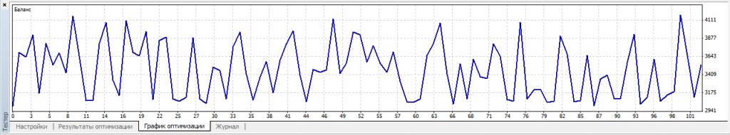 Оптимизация советника для Форекс в MetaTrader 4 (МТ4) - optimization_5-1024x190