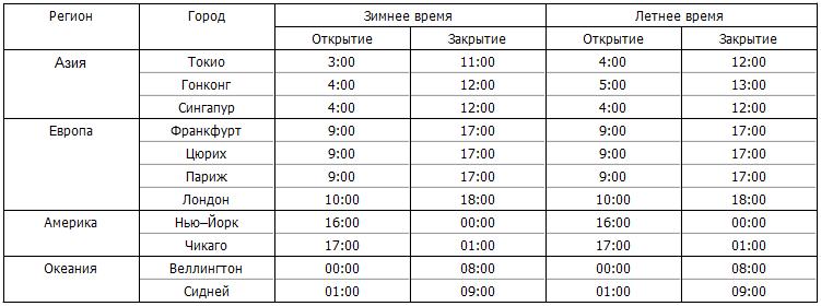 Расписание торговых сессий Forex - sessiiforex_2