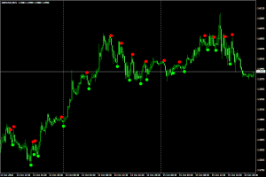 Индикатор для скальпинга Adx Crossing - Adx_Crossing-300x200