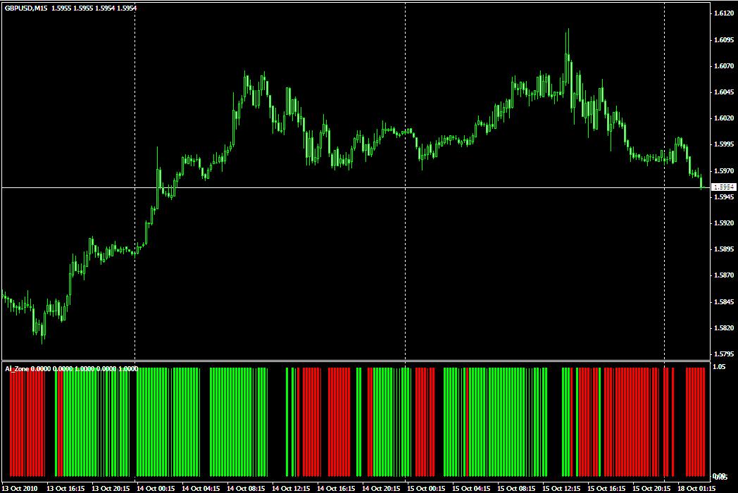 Индикатор для скальпинга FXG iAlligator Zone - FXG_iAlligatorZone1