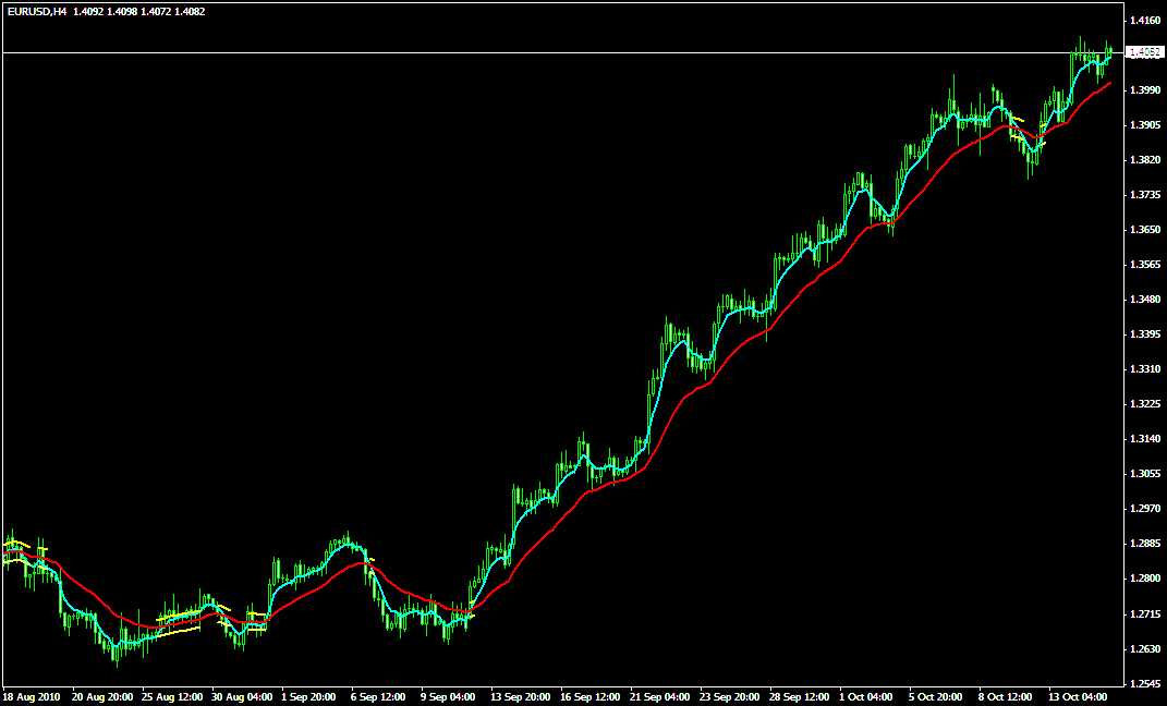 Ма индикатор форекс what is commodity trading