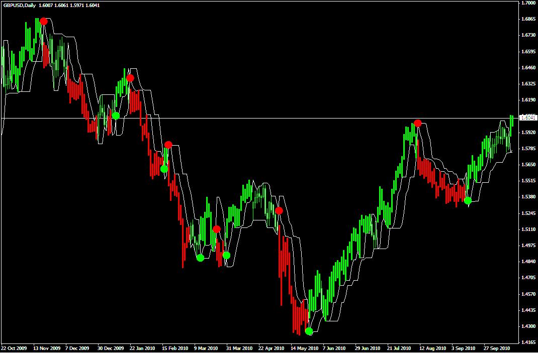 Трендовый индикатор Perfect Trend Lines - Perfect-Trend-Lines1
