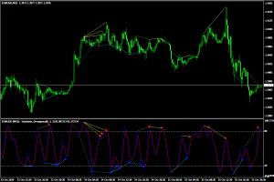 Индикатор дивергенций Stochastic Divergence MTF - Stochastic_Divergence_MTF-300x200
