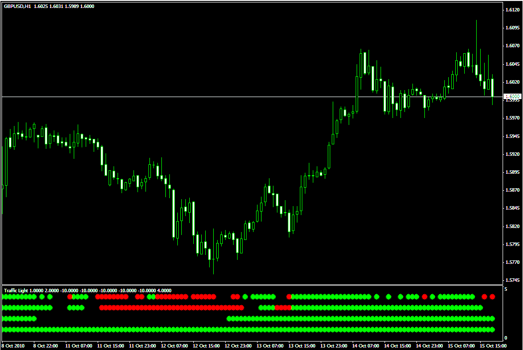 Forex nitro indicator lights