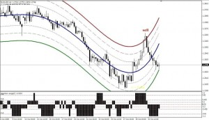 Торговая стратегия Candle Average - Candle-Average_1-300x172