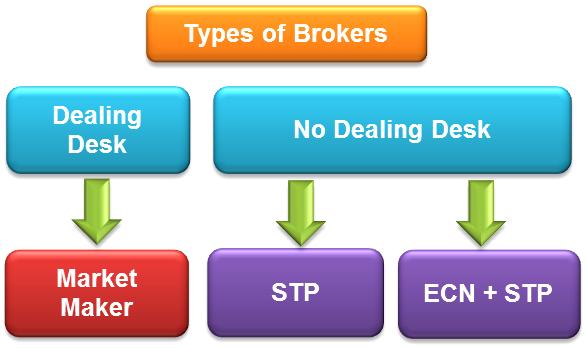 Что такое NDD, STP и ECN технологии? - NDD1