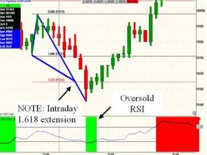 Торговая стратегия на RSI и расширении Фибоначчи 1.618 - rsi-fibo_2-300x225
