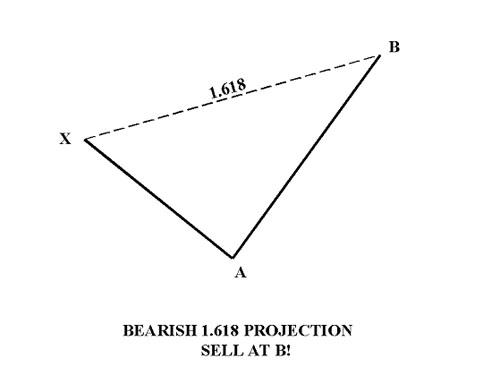 Торговая стратегия на RSI и расширении Фибоначчи 1.618 - rsi-fibo_3