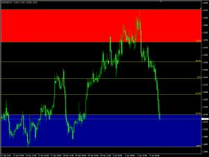 Индикатор Fibonacci уровней AutoFib TradeZones - AutoFib-300x225