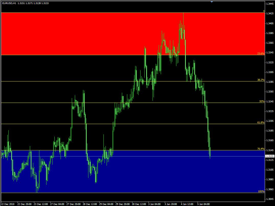 Индикатор Fibonacci уровней AutoFib TradeZones - AutoFib1