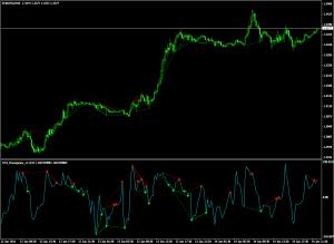 Индикатор дивергенции Divergence V1.1 CCI - Divergence_V1.1_CCI-300x219