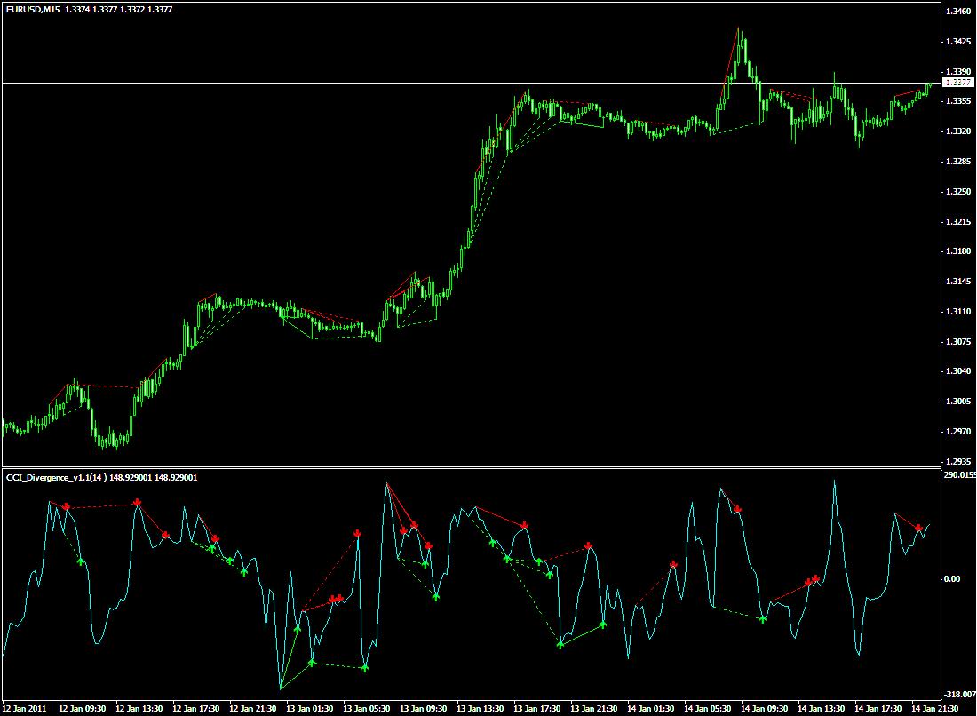Индикатор дивергенции Divergence V1.1 CCI - Divergence_V1.1_CCI1