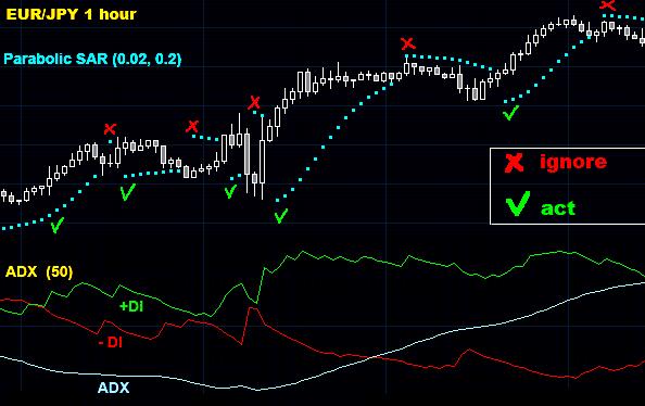 Торговая система Parabolic SAR + ADX - Parabolic-SAR-+-ADX