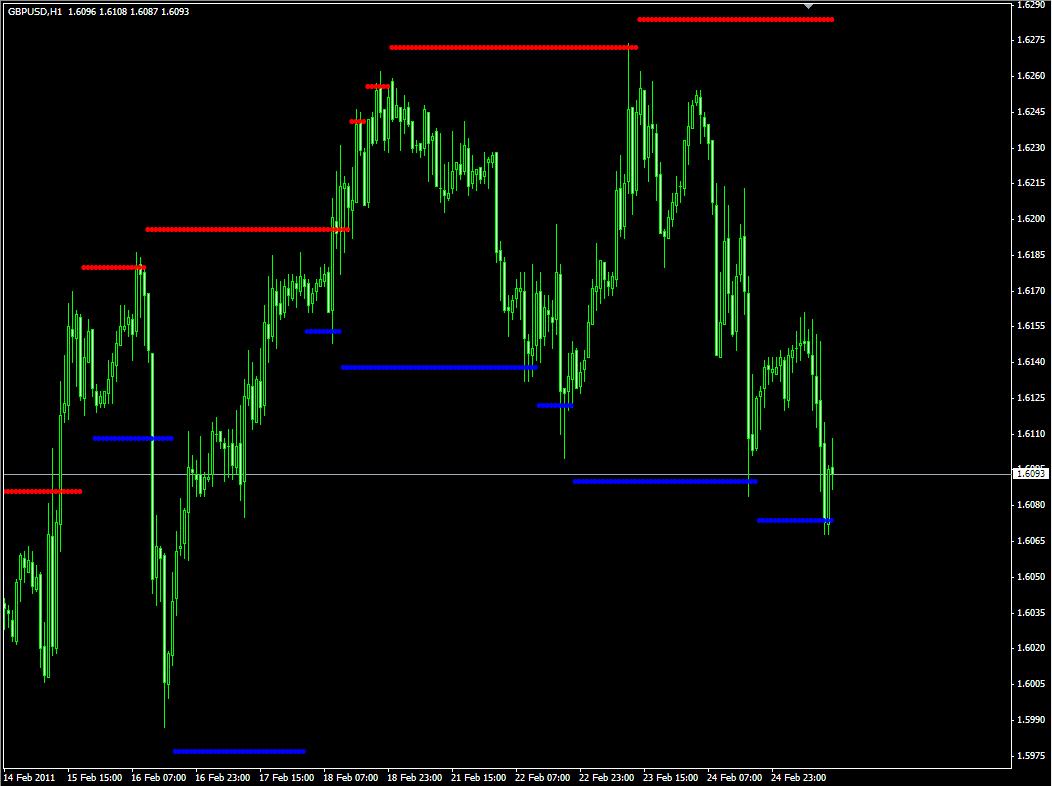 Лучшие индикаторы уровней поддержки и сопротивления форекс индикатор what is price action forex