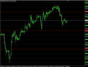 Индикатор горизонтальных уровней SweetSpots - SweetSpots-300x231