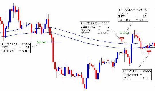 Торговая стратегия Binario - Binario_3