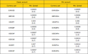 EXNESS улучшает условия торговли - EXNESS-spreads-300x183