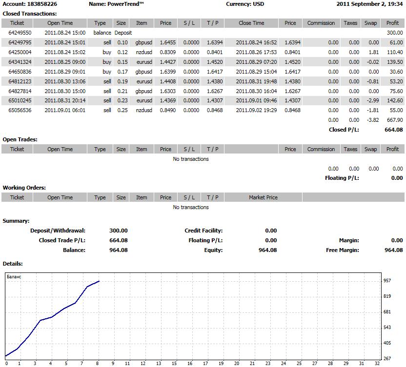 PowerTrend™. Профессиональная торговая система для Forex - DetailedStatement_PowerTrend™