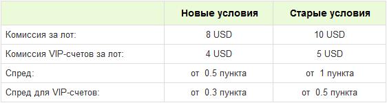 Изменение условий на Pro-счетах - Pro-account_1