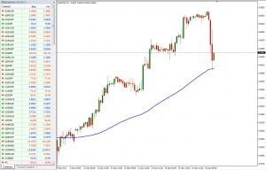 Рыночная коррекция ( откат рынка ) и консолидация - Forex-rollback-300x192