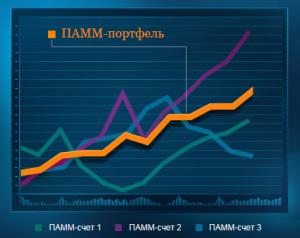 ПАММ-портфели Альпари - инвестируйте по-новому - Alpari-PAMM-portfolios-300x238