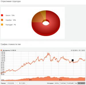 Альпари предлагает новые инвестиционные фонды - Alpari-new-investment-funds-300x295