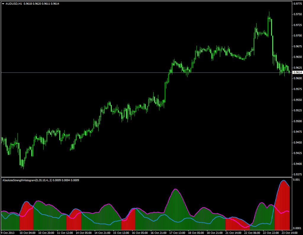 Индикатор разворота цены и объёма Absolute Strenght Histo - Absolute-Strenght-Histo1-1024x794