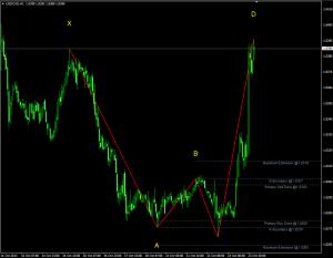 Индикатор уровней Фибоначчи Barros Swing - Barros-Swing-300x233