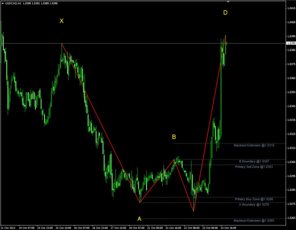 Индикатор уровней Фибоначчи Barros Swing - Barros-Swing1-1024x796