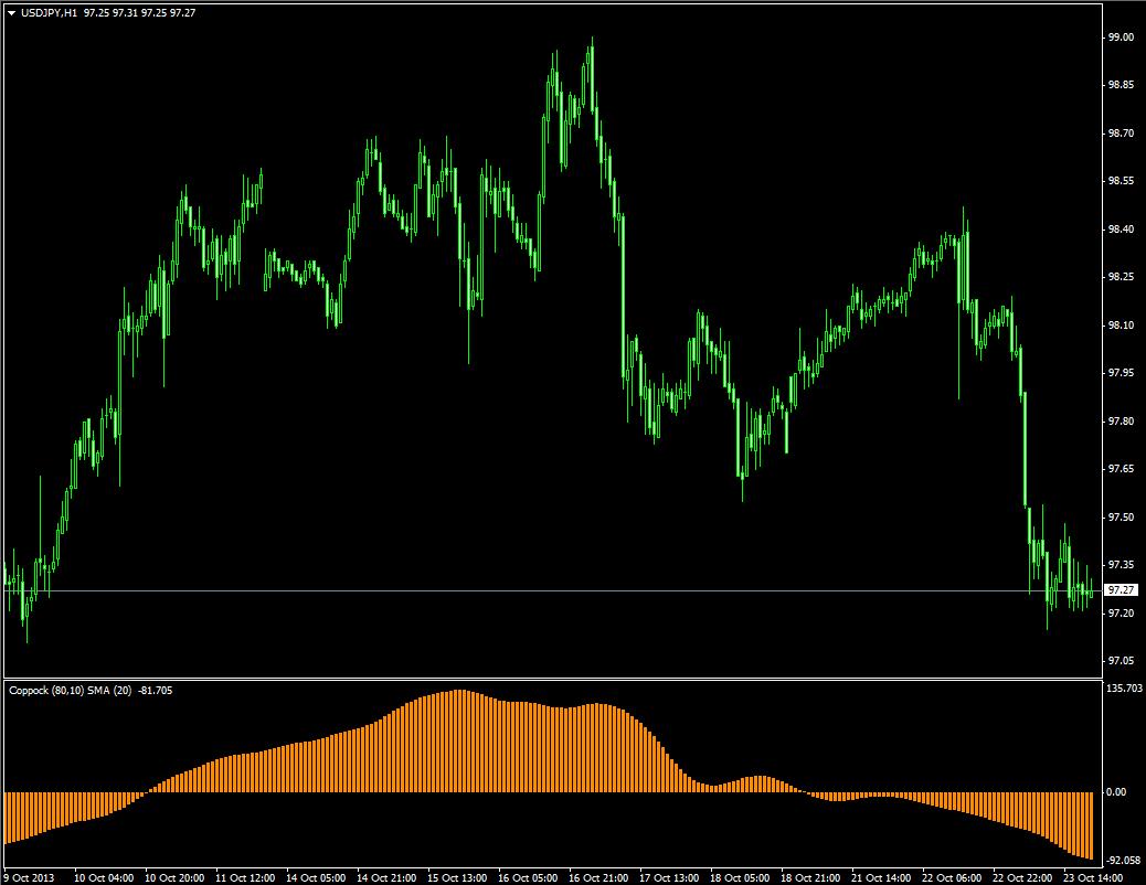 Форекс индикатор долгосрочный стратегия входа в рынок форекс