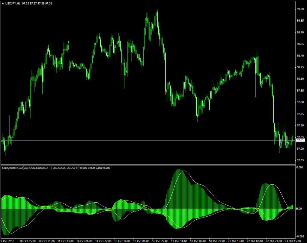 Корреляционный индикатор CrazypipsMACD - CrazypipsMACD1-1024x812