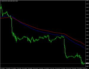 Индикатор тренда Crossed Alert Trader - Crossed-Alert-Trader-300x232