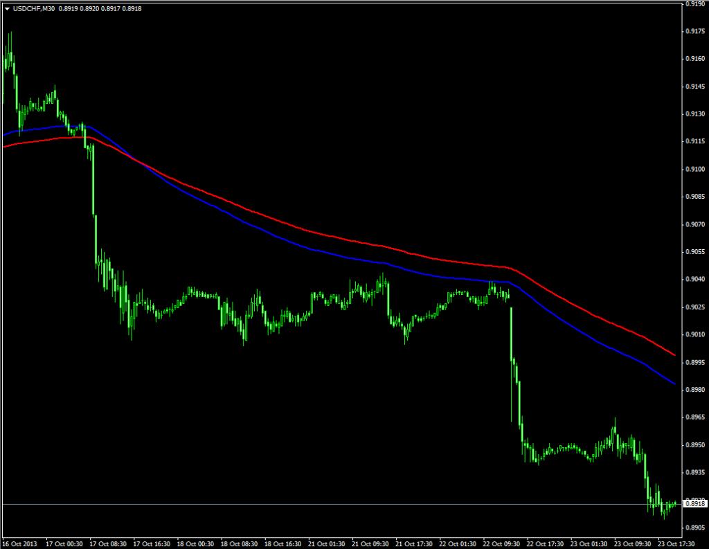 Индикатор тренда Crossed Alert Trader - Crossed-Alert-Trader1-1024x793