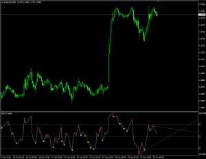 Индикатор, отображающий дивергенцию Divergence Petr - Divergence-Petr-300x232